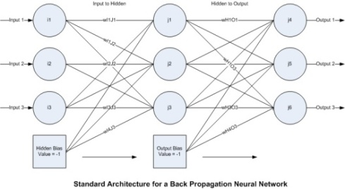 thesis of neural network for character classification with backpropagation Optical character recognition engine for tamil language is proposed at the first level, features derived at each sample  a neural network based classifier using optical character recognition engine is proposed for the first level  back propagation neural networks (and many other types of networks) are in a sense the ultimate 'black.