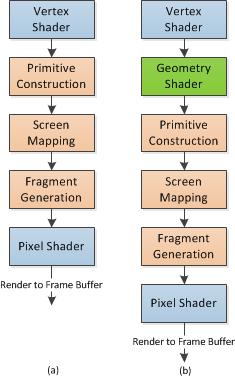 DirectX10 Tutorial 9: The Geometry Shader | Taking Initiative